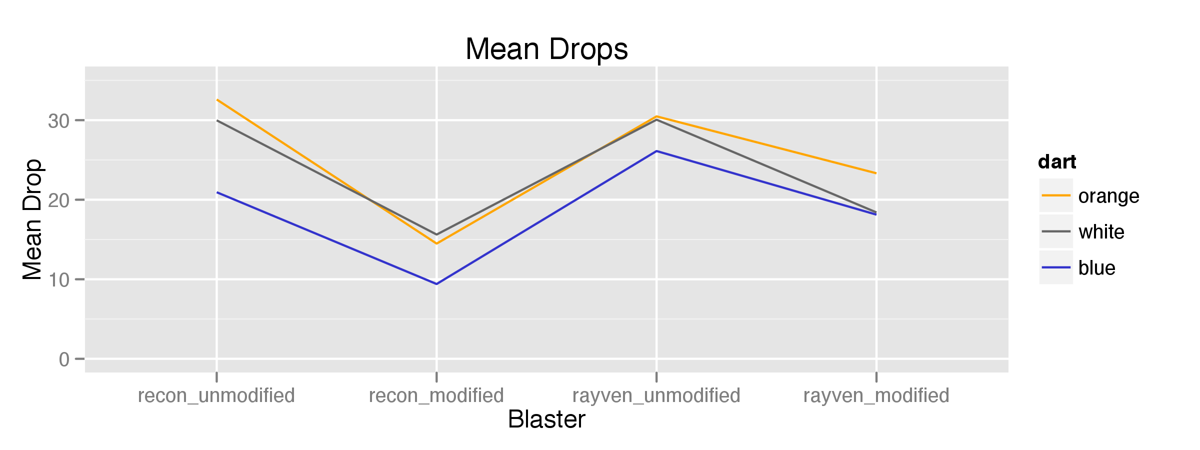 a statistical analysis of nerf blasters and darts shawn. Black Bedroom Furniture Sets. Home Design Ideas